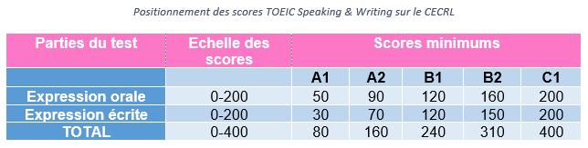 TOEIC Speaking et Writing niveaux CECRL et score