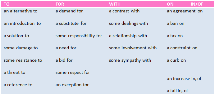 English Grammar: Nouns/Verbs/Adjectives/Prepositions