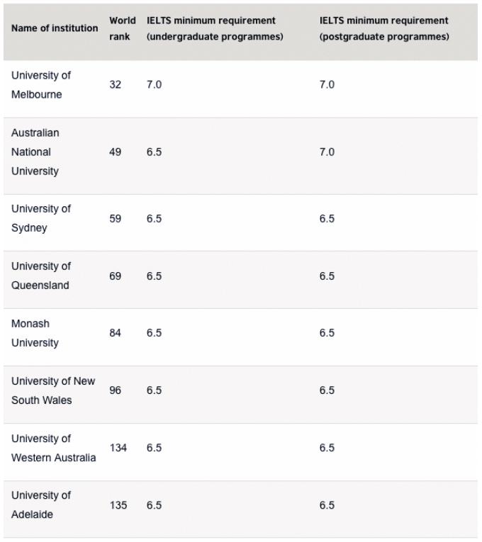 tabella-punteggio-ielts-universita-australia